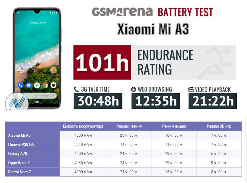 Xiaomi Mi A3 купить в Уфе